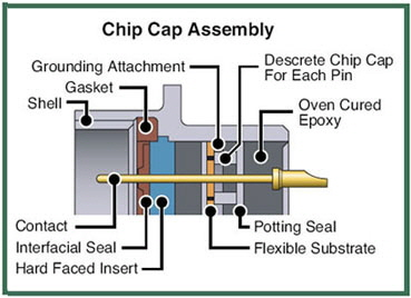 Chip-Chap-Assembly